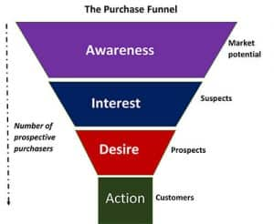 Sales-Marketing-Funnel-Homepage-Design-HD24-Blog (1)