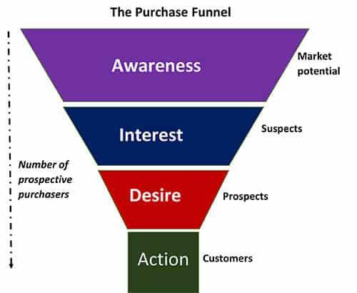 Sales-Marketing-Funnel-Homepage-Design-HD24-Blog (1)