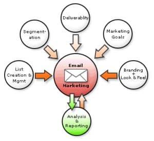 funnel-sales-marketing-email-hd24-homepage-design24-blog-agentur-sachsen-dresden-vogtland