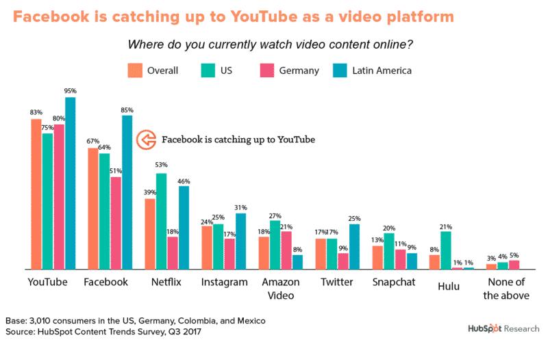 video-marketing-diagramm
